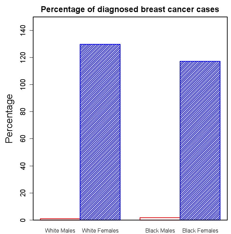Figure 1: Percentage of diagnosed breast cancer cases per 100,000. The percentage was the highest (around 130%) for white females, while the lowest for white males (around 2%)